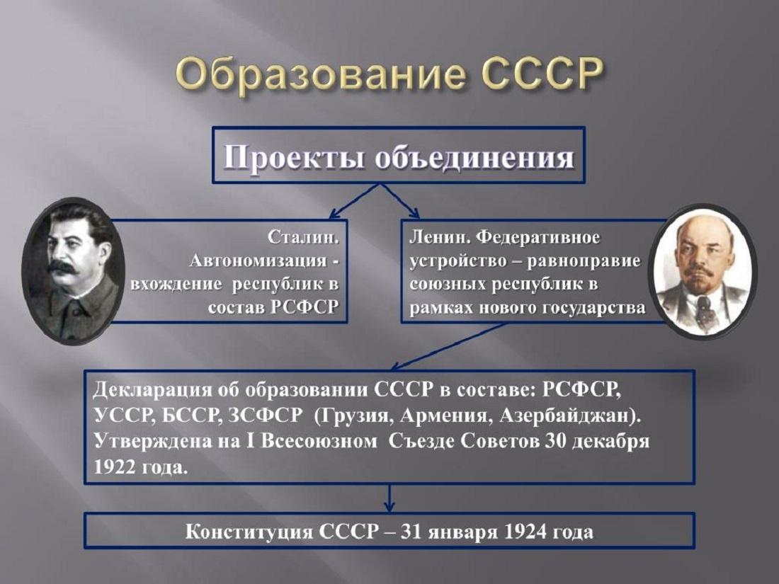 Сталинский и Ленинский проекты СССР